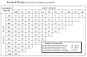 escala de wecker