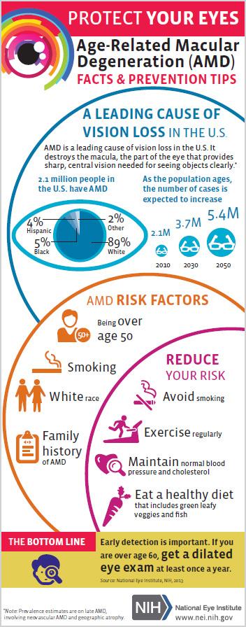 NEHEP-amd_infographic-9.3.15