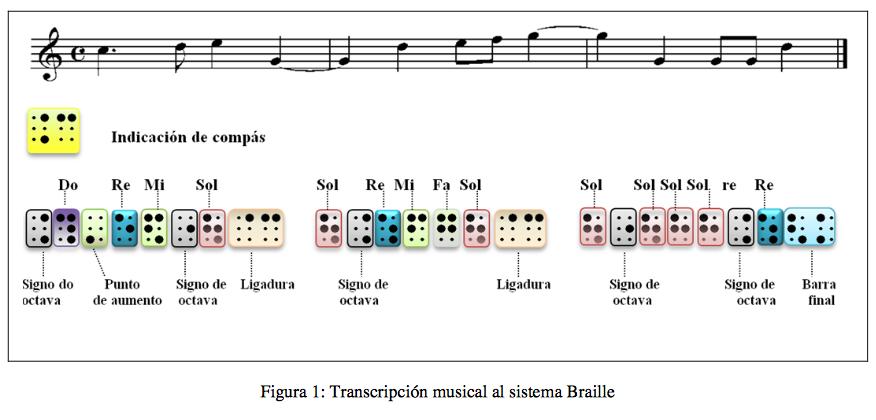 RECURSOS TECNOLÓGICOS APLICADOS A LECTURA Y TRANSCRIPCIÓN MUSICAL EN ...