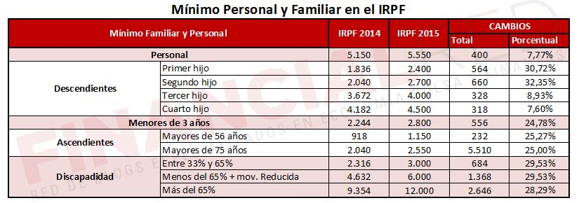 minimo_personal_y_familiar_irpf_2015.jpg