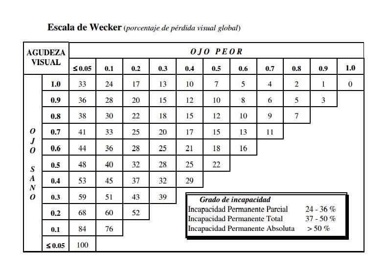 escala-de-wecker.png